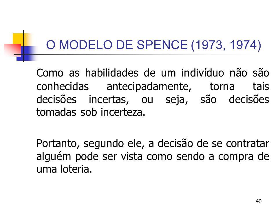 40 O MODELO DE SPENCE (1973, 1974) Como as habilidades de um indivíduo não são conhecidas antecipadamente, torna tais decisões incertas, ou seja, são
