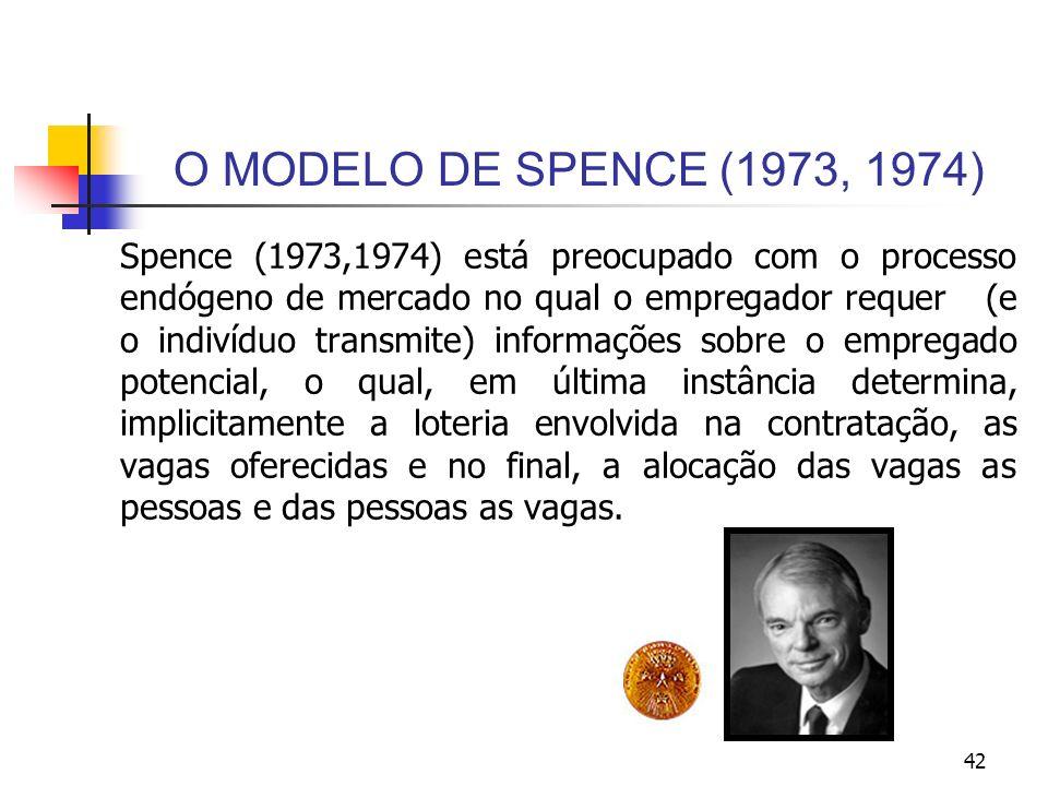 42 O MODELO DE SPENCE (1973, 1974) Spence (1973,1974) está preocupado com o processo endógeno de mercado no qual o empregador requer (e o indivíduo tr
