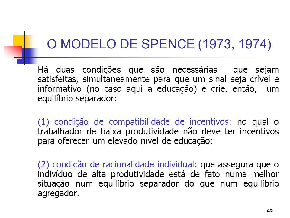 49 O MODELO DE SPENCE (1973, 1974) Há duas condições que são necessárias que sejam satisfeitas, simultaneamente para que um sinal seja crível e inform