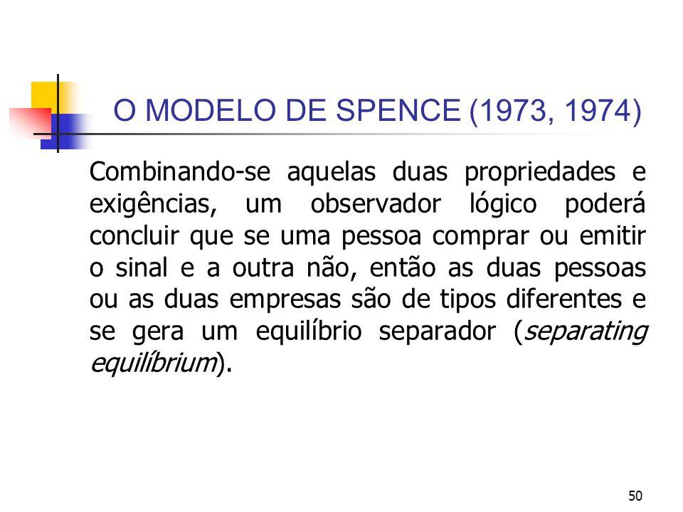 50 O MODELO DE SPENCE (1973, 1974) Combinando-se aquelas duas propriedades e exigências, um observador lógico poderá concluir que se uma pessoa compra