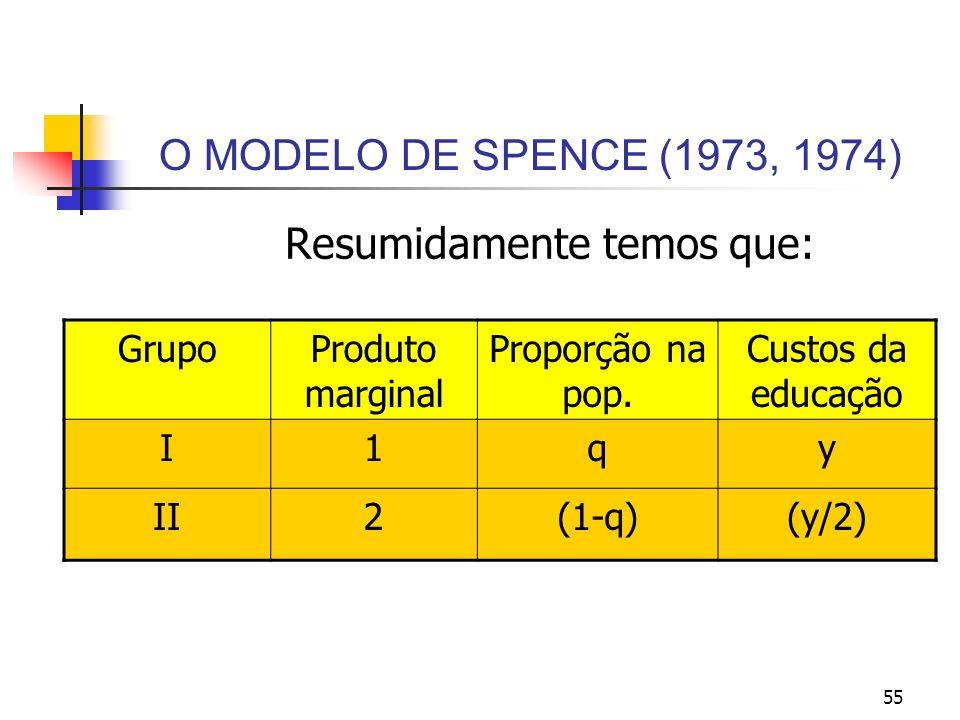 55 O MODELO DE SPENCE (1973, 1974) Resumidamente temos que: GrupoProduto marginal Proporção na pop. Custos da educação I1qy II2(1-q)(y/2)