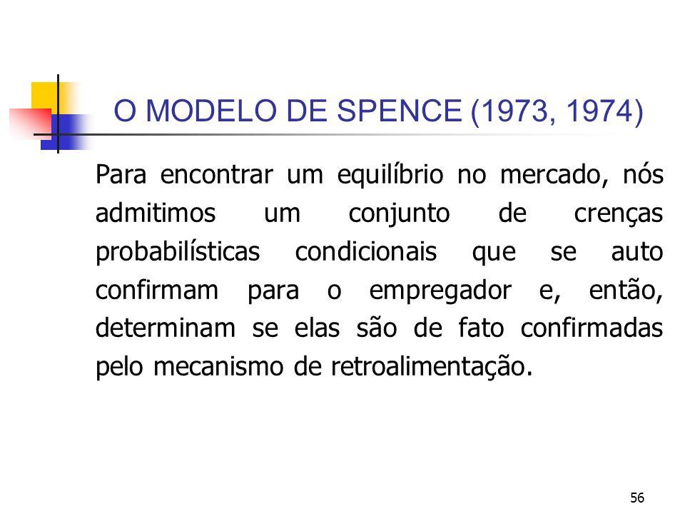 56 O MODELO DE SPENCE (1973, 1974) Para encontrar um equilíbrio no mercado, nós admitimos um conjunto de crenças probabilísticas condicionais que se a