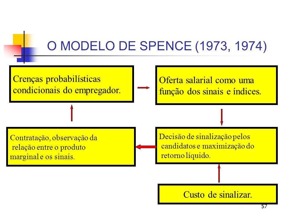 57 O MODELO DE SPENCE (1973, 1974) Crenças probabilísticas condicionais do empregador. Oferta salarial como uma função dos sinais e índices. Contrataç