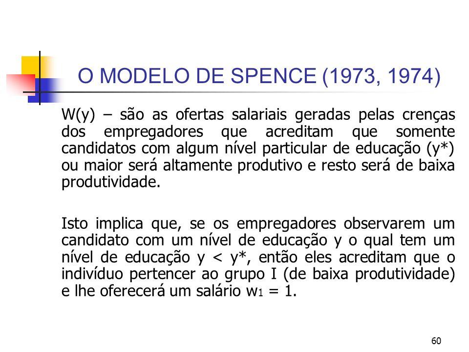 60 O MODELO DE SPENCE (1973, 1974) W(y) – são as ofertas salariais geradas pelas crenças dos empregadores que acreditam que somente candidatos com alg