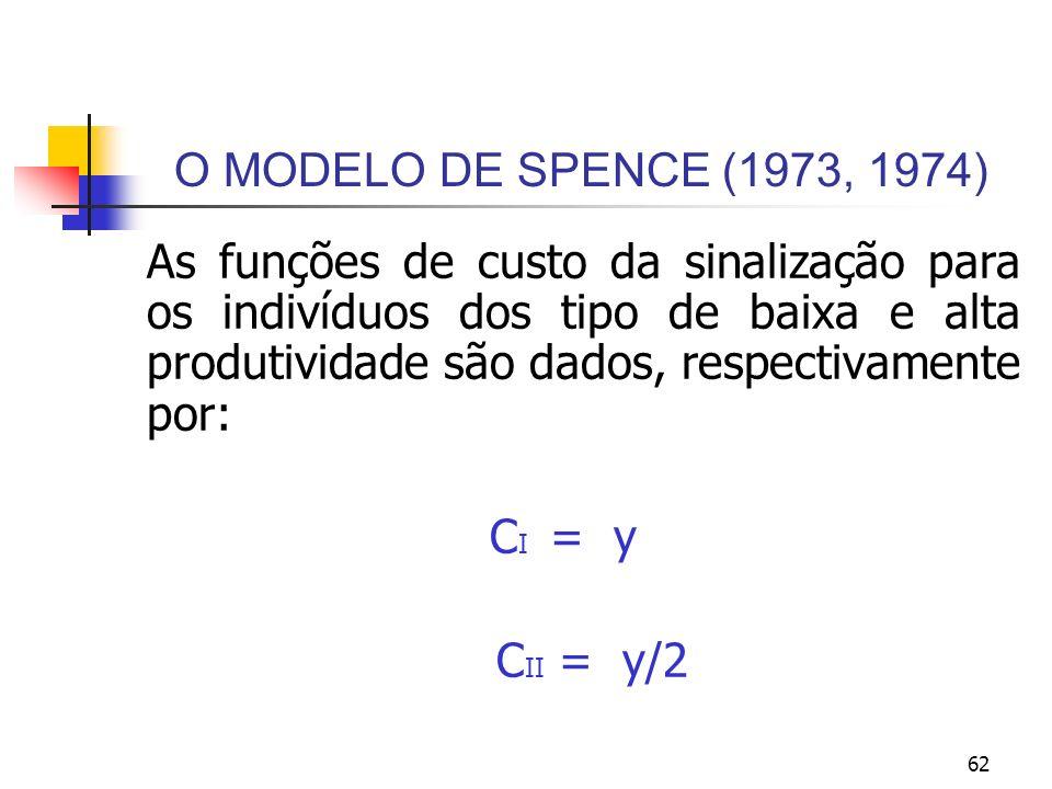 62 O MODELO DE SPENCE (1973, 1974) As funções de custo da sinalização para os indivíduos dos tipo de baixa e alta produtividade são dados, respectivam
