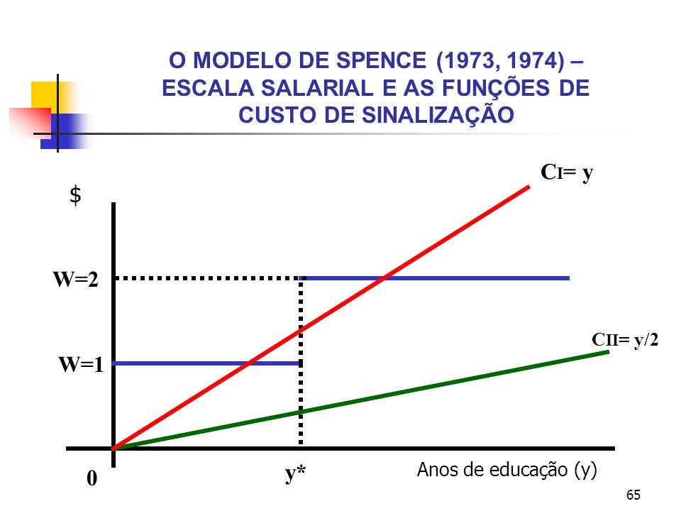 65 O MODELO DE SPENCE (1973, 1974) – ESCALA SALARIAL E AS FUNÇÕES DE CUSTO DE SINALIZAÇÃO Anos de educação (y) 0 $ y* C I = y C II = y/2 W=1 W=2