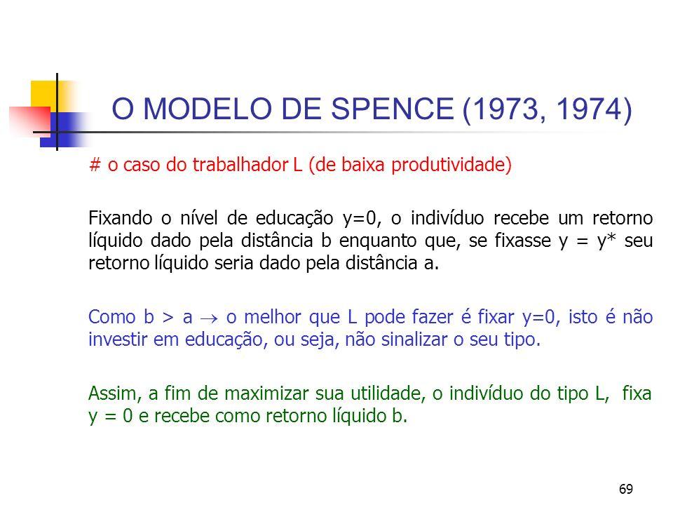 69 O MODELO DE SPENCE (1973, 1974) # o caso do trabalhador L (de baixa produtividade) Fixando o nível de educação y=0, o indivíduo recebe um retorno l