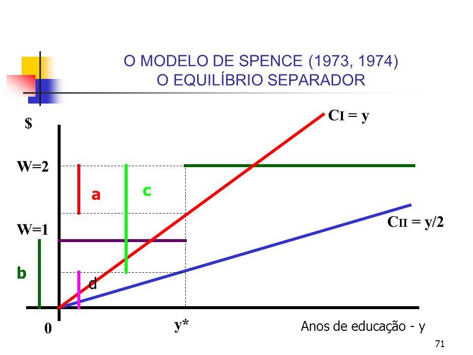 71 O MODELO DE SPENCE (1973, 1974) O EQUILÍBRIO SEPARADOR Anos de educação - y 0 y* $ W=2 W=1 C II = y/2 C I = y b a c d