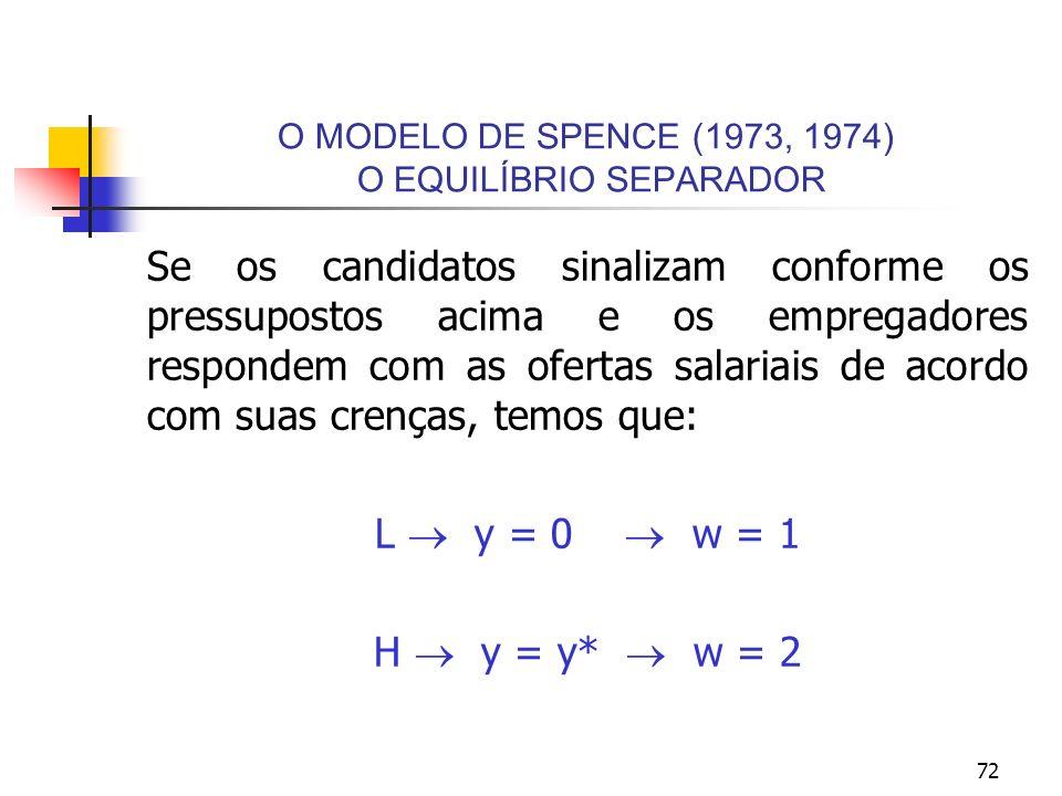 72 O MODELO DE SPENCE (1973, 1974) O EQUILÍBRIO SEPARADOR Se os candidatos sinalizam conforme os pressupostos acima e os empregadores respondem com as