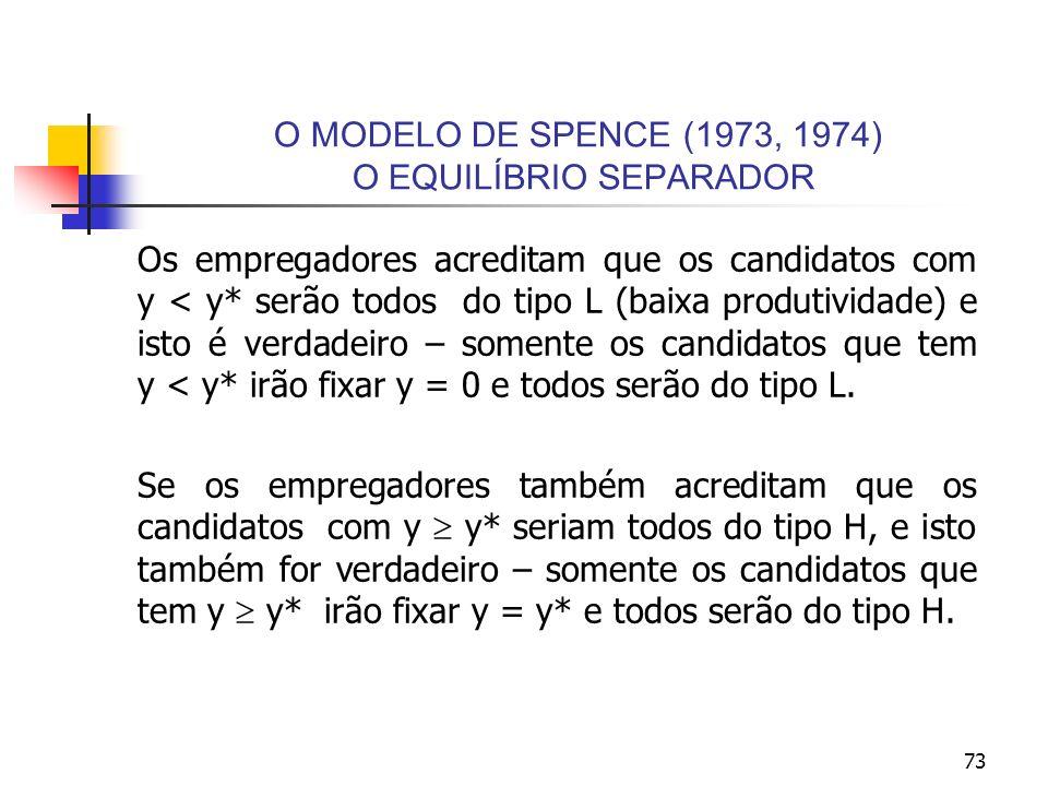 73 O MODELO DE SPENCE (1973, 1974) O EQUILÍBRIO SEPARADOR Os empregadores acreditam que os candidatos com y < y* serão todos do tipo L (baixa produtiv