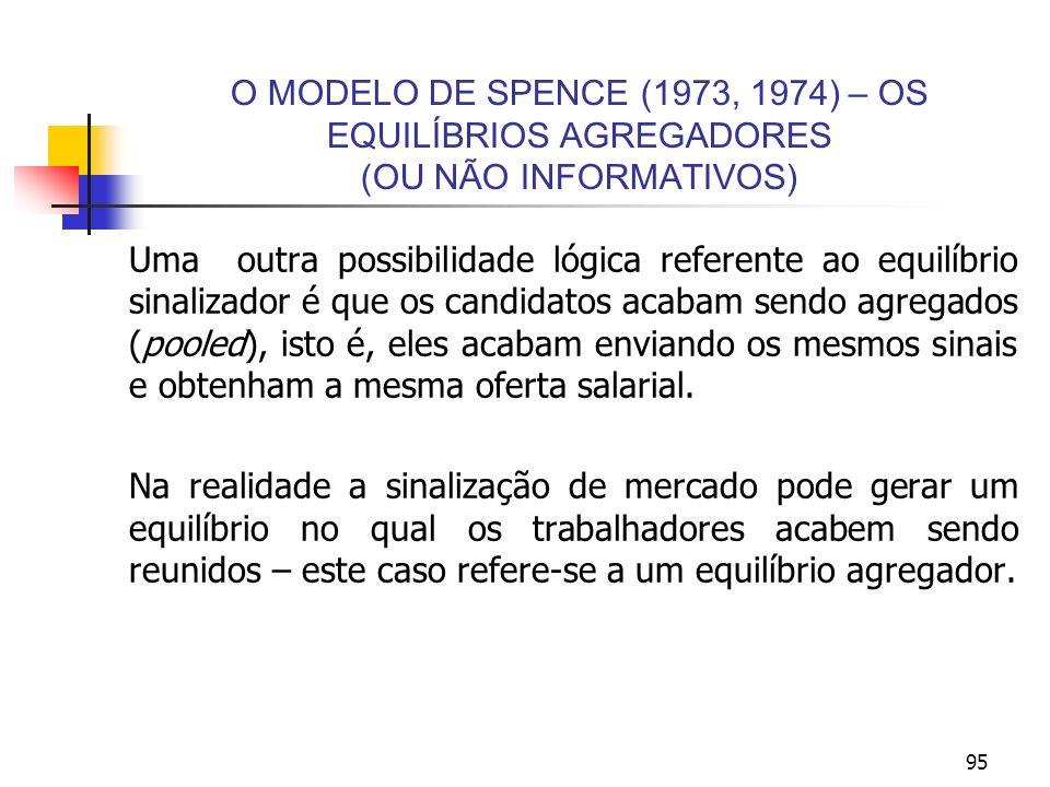 95 O MODELO DE SPENCE (1973, 1974) – OS EQUILÍBRIOS AGREGADORES (OU NÃO INFORMATIVOS) Uma outra possibilidade lógica referente ao equilíbrio sinalizad