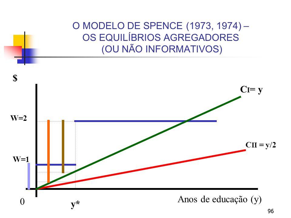 96 O MODELO DE SPENCE (1973, 1974) – OS EQUILÍBRIOS AGREGADORES (OU NÃO INFORMATIVOS) Anos de educação (y) y* C II = y/2 C I = y $ W=2 W=1 0
