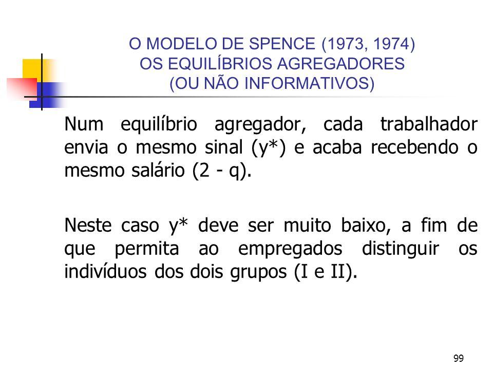 99 O MODELO DE SPENCE (1973, 1974) OS EQUILÍBRIOS AGREGADORES (OU NÃO INFORMATIVOS) Num equilíbrio agregador, cada trabalhador envia o mesmo sinal (y*