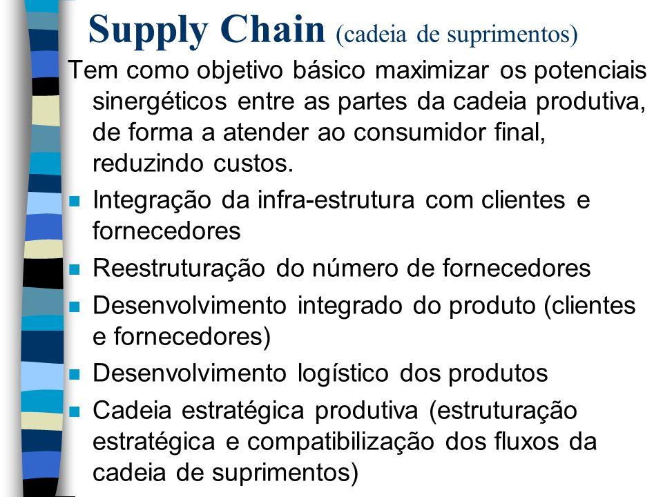 Supply Chain (cadeia de suprimentos) Tem como objetivo básico maximizar os potenciais sinergéticos entre as partes da cadeia produtiva, de forma a ate