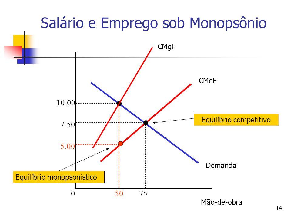 14 Salário e Emprego sob Monopsônio 50 5.00 7.50 10.00 075 Demanda CMeF CMgF Mão-de-obra Equilíbrio competitivo Equilíbrio monopsonistico