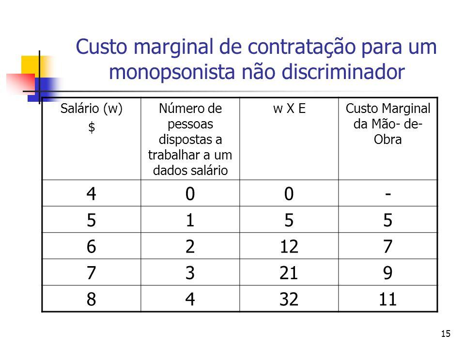15 Custo marginal de contratação para um monopsonista não discriminador Salário (w) $ Número de pessoas dispostas a trabalhar a um dados salário w X E