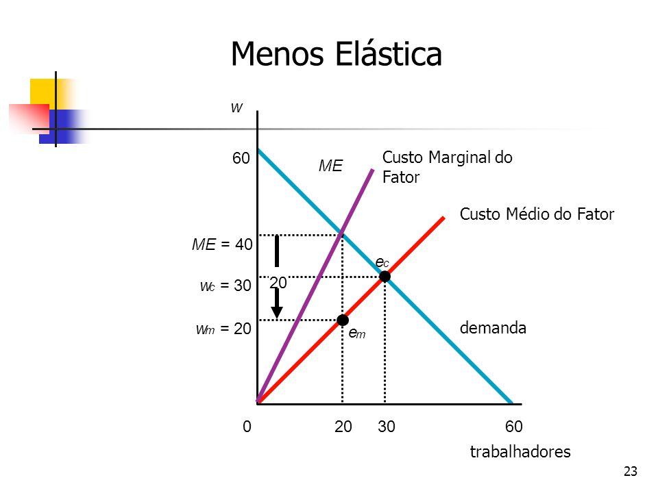 23 w 602030 ME w m = 20 20 w c = 30 e c e m ME = 40 60 0 Custo Marginal do Fator Custo Médio do Fator demanda trabalhadores Menos Elástica