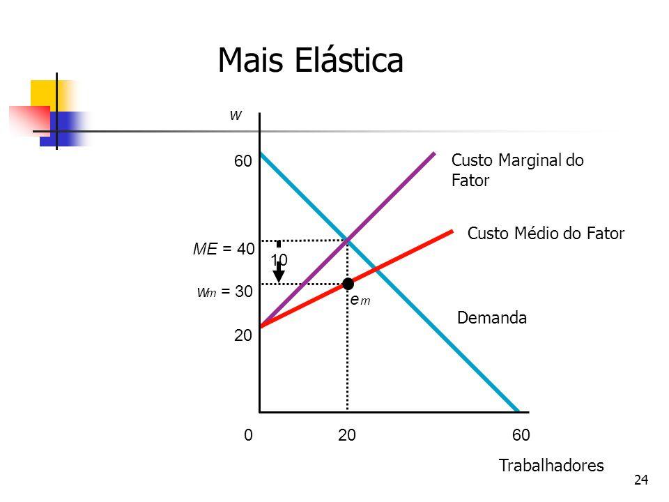 24 w 60200 10 w m = 30 e m ME = 40 60 Demanda Custo Médio do Fator Custo Marginal do Fator Trabalhadores Mais Elástica