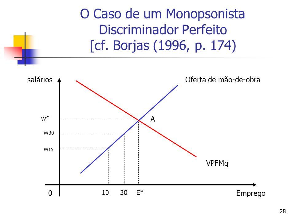 28 O Caso de um Monopsonista Discriminador Perfeito [cf. Borjas (1996, p. 174) Emprego salários 0 1030E* w* w 30 w 10 Oferta de mão-de-obra VPFMg A