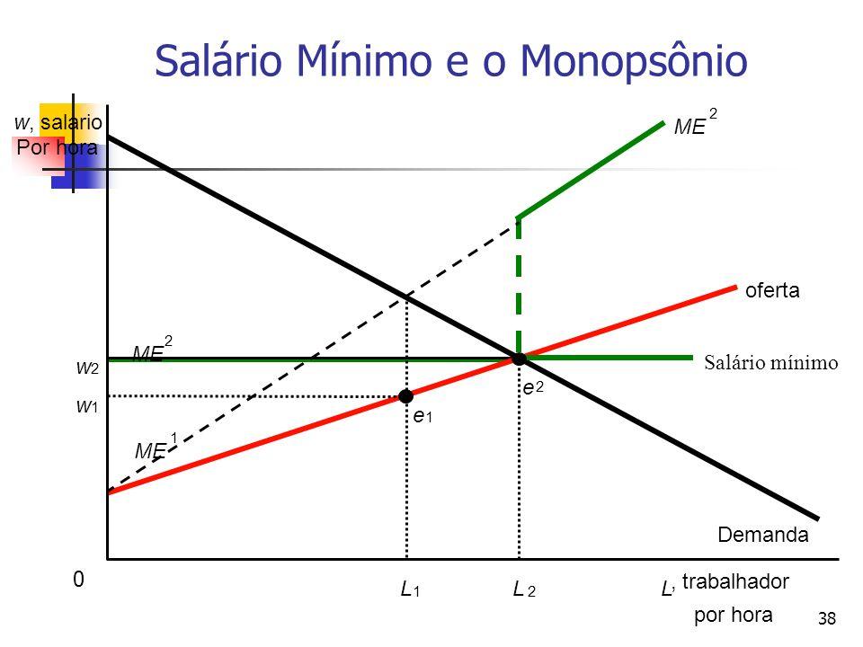 38 w, salario Por hora L 1 L 2 L, trabalhador por hora w 1 w 2 Demanda oferta Salário mínimo e 2 e 1 ME 1 2 2 Salário Mínimo e o Monopsônio 0