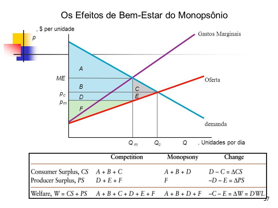 57 Os Efeitos de Bem-Estar do Monopsônio p, $ per unidade Q m Q c Q, Unidades por dia p m p c demanda Oferta Gastos Marginais A B D F E C ME