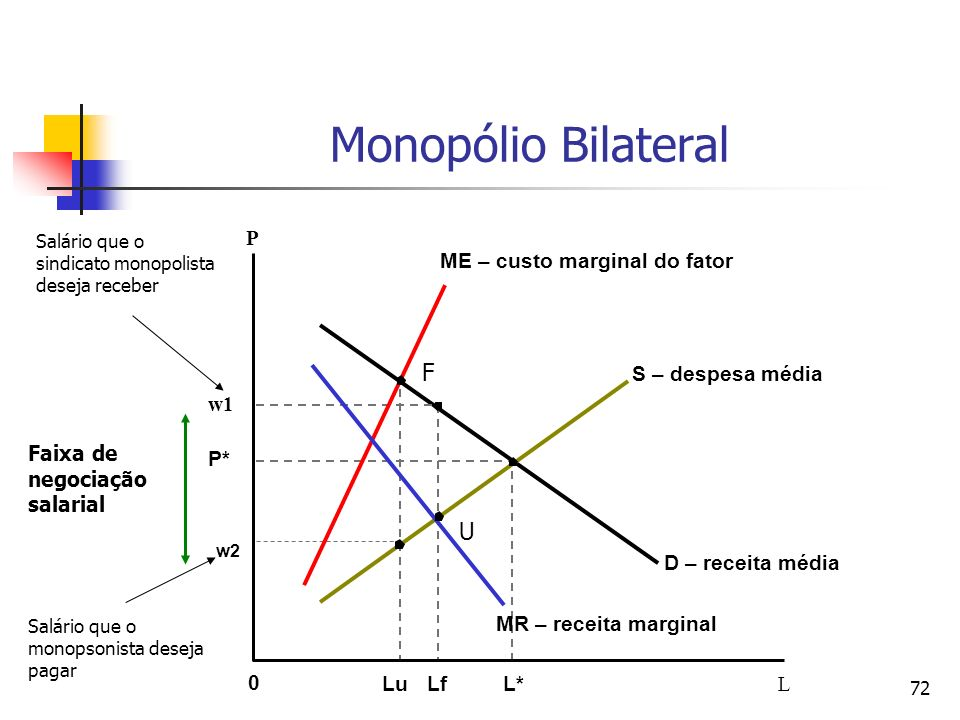 72 P S – despesa média D – receita média ME – custo marginal do fator MR – receita marginal P* w1 w2 L 0 L*Lf Monopólio Bilateral Faixa de negociação