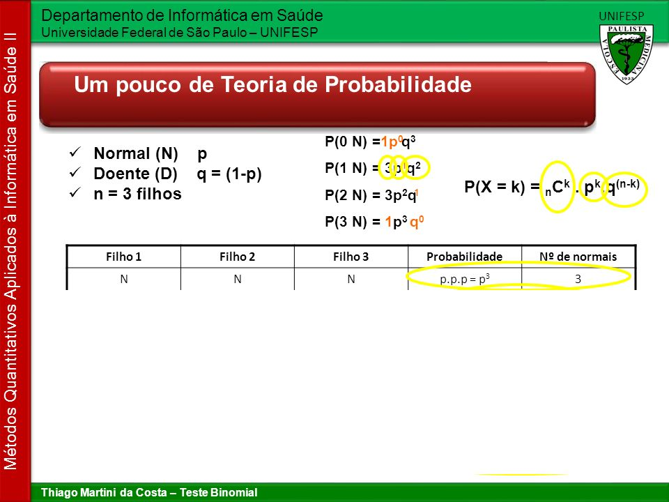 Thiago Martini da Costa – Teste Binomial Departamento de Informática em Saúde Universidade Federal de São Paulo – UNIFESP UNIFESP Métodos Quantitativos Aplicados à Informática em Saúde II Procedimento para executar o teste Stone J.M, Binomial Hypothesis Testing.
