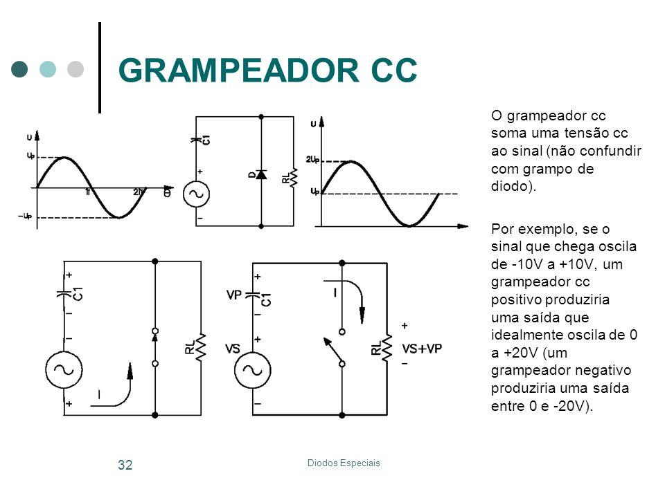 Diodos Especiais 32 GRAMPEADOR CC O grampeador cc soma uma tensão cc ao sinal (não confundir com grampo de diodo). Por exemplo, se o sinal que chega o