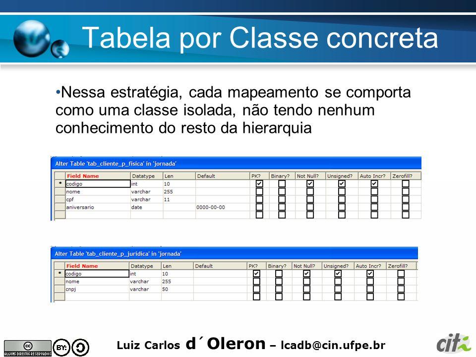 Luiz Carlos d´Oleron – lcadb@cin.ufpe.br Tabela por Classe concreta Nessa estratégia, cada mapeamento se comporta como uma classe isolada, não tendo n