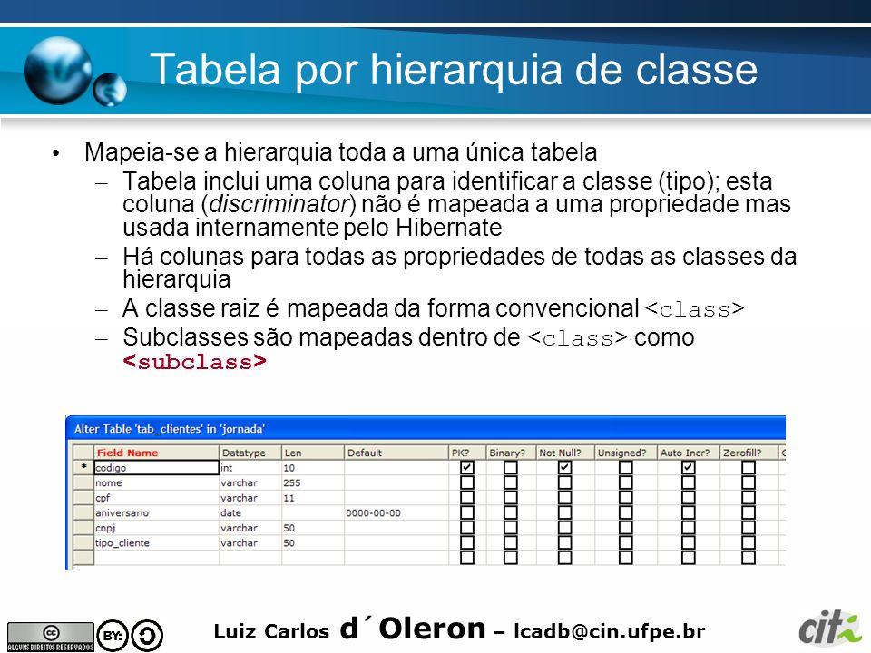 Luiz Carlos d´Oleron – lcadb@cin.ufpe.br Tabela por hierarquia de classe Mapeia-se a hierarquia toda a uma única tabela – Tabela inclui uma coluna par