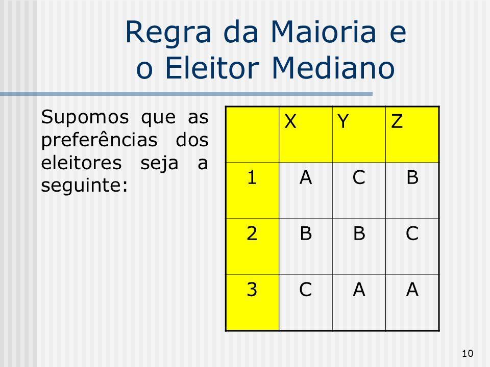10 Regra da Maioria e o Eleitor Mediano Supomos que as preferências dos eleitores seja a seguinte: XYZ 1ACB 2BBC 3CAA
