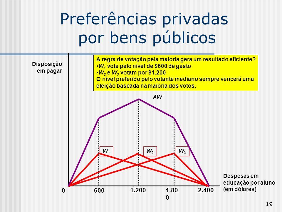 19 Despesas em educação por aluno (em dólares) 0 Disposição em pagar 1.200 600 1.80 0 2.400 W1W1 W2W2 W3W3 AW A regra de votação pela maioria gera um resultado eficiente.