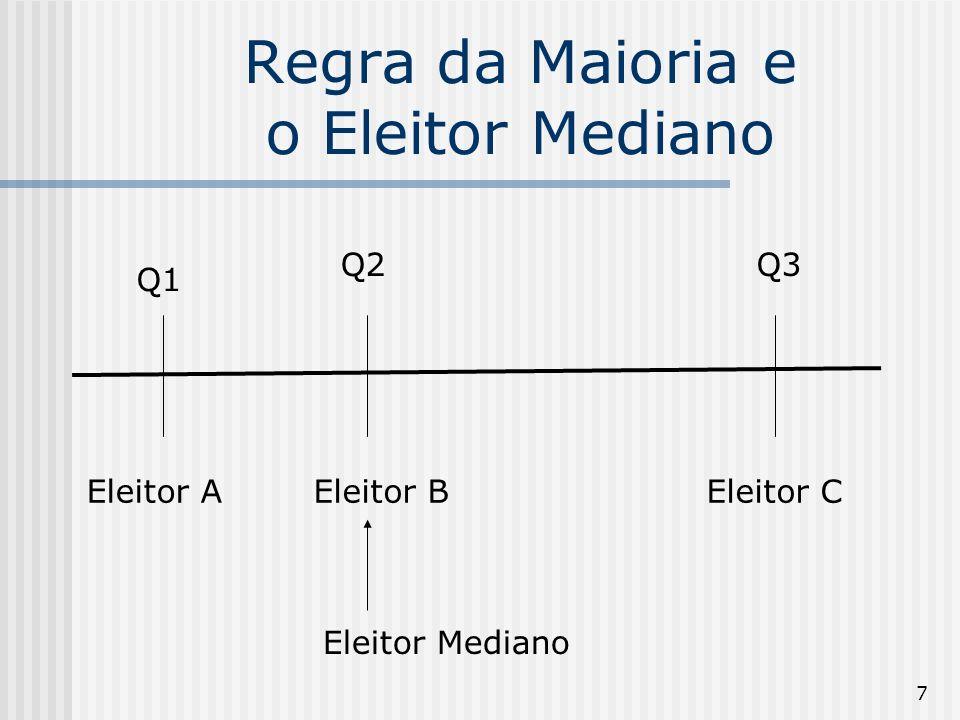 8 Regra da Maioria e o Eleitor Mediano Q1 x Q2 - B e C votam em Q2 Q2 x Q3 – A e B votam em Q2 Numa democracia representativa, na qual os eleitores escolhem representantes, o teorema do eleitor mediano explica por que, no caso de dois candidatos (ou partidos) e supondo que todos votem, será eleito aquele com a proposta mais próxima das preferências do eleitor mediano e ambos tenderão a desenhar plataformas políticas similares.