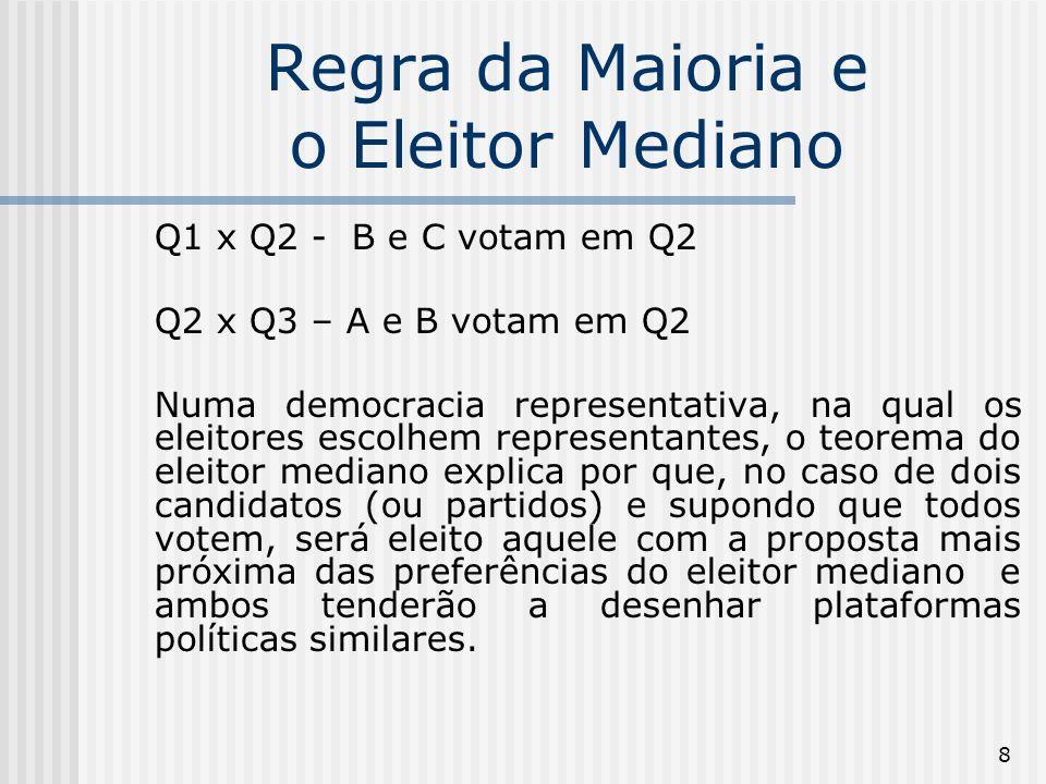 9 Regra da Maioria e o Eleitor Mediano Caso seja aplicada a regra da maioria o eleitor mediano será o vencedor como veremos abaixo.