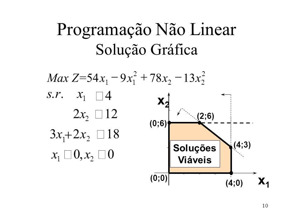 1 2x2x 12 2 3x3xx 218 1 2 srx 4.. xx 00 12, MaxZ=xxxx 5497813 11 2 22 2 x2x2 x1x1 (0;6) (2;6) (0;0) (4;0) (4;3) Soluções Viáveis Programação Não Linea