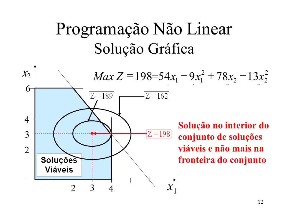Solução no interior do conjunto de soluções viáveis e não mais na fronteira do conjunto 4 2 6 2 4 x 1 x 2 Soluções Viáveis 3 3 2 22 2 11 1378954198 xx