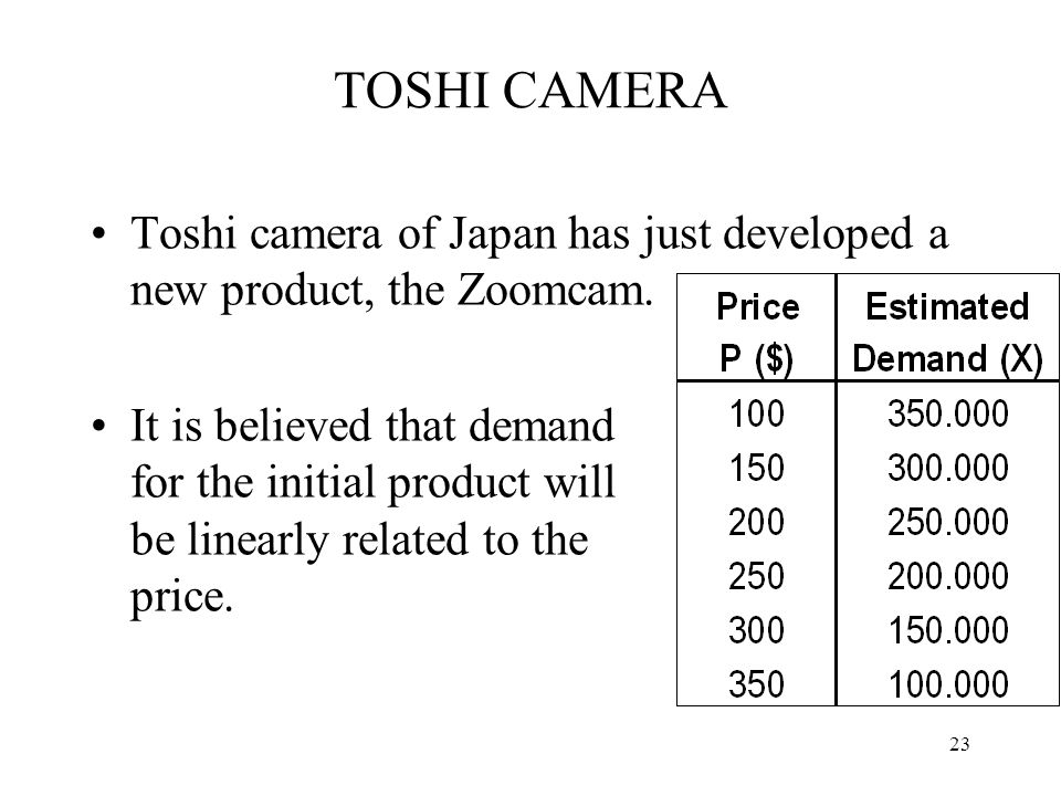 TOSHI CAMERA Toshi camera of Japan has just developed a new product, the Zoomcam. It is believed that demand for the initial product will be linearly