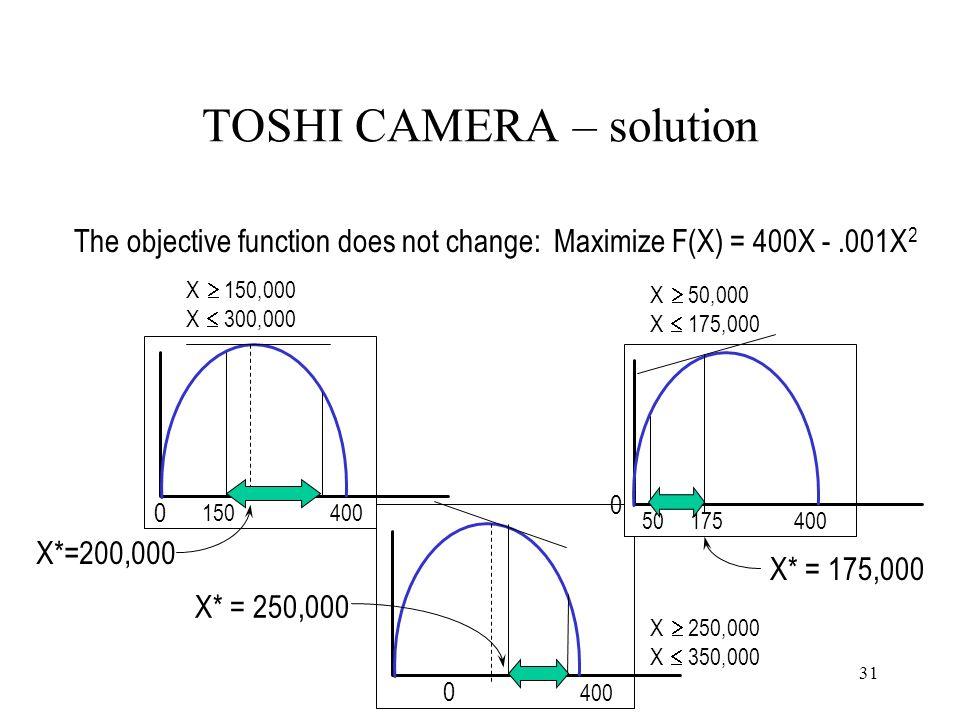 400 0 X 250,000 X 350,000 X* = 250,000 400 0 0 Maximize F(X) = 400X -.001X 2 X 150,000 X 300,000 150 X 50,000 X 175,000 50175 X*=200,000 X* = 175,000