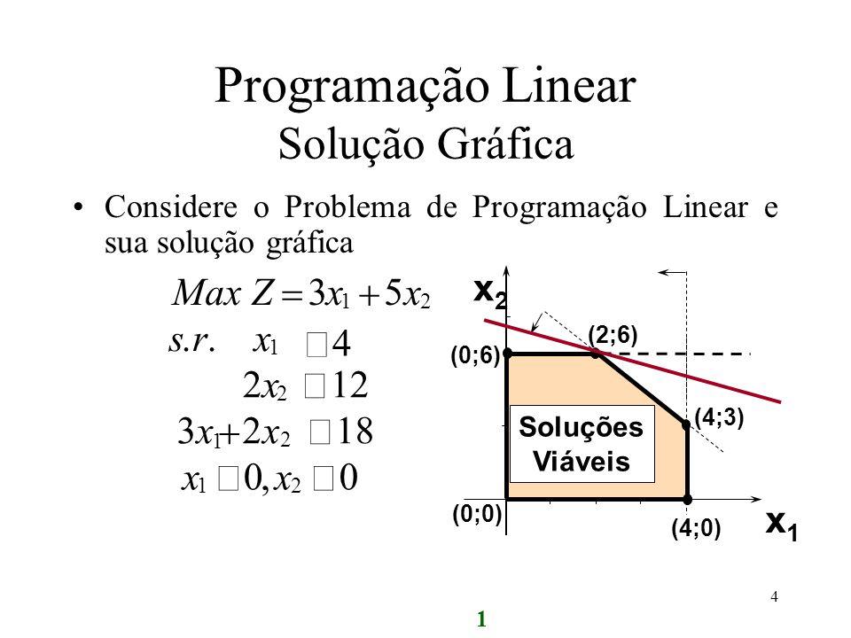 Considere o Problema de Programação Linear e sua solução gráfica 1 MaxZxx 35 12 1 2x2x 12 2 3x3xx 218 1 2 srx 4.. xx 00 12, x2x2 x1x1 (0;6) (2;6) (0;0
