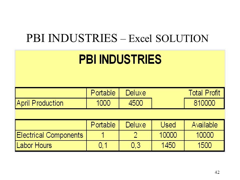 PBI INDUSTRIES – Excel SOLUTION 42