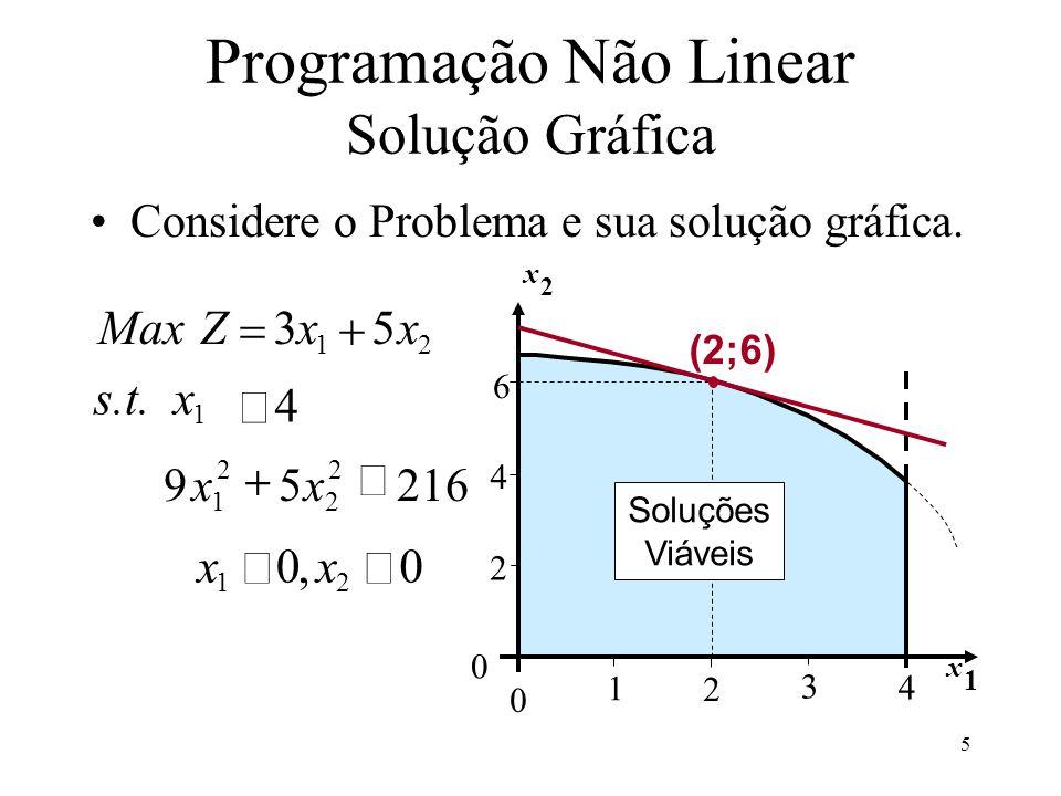 Considere o Problema e sua solução gráfica. MaxZxx 35 12 1 s.t.x 4 xx 00 12, 95216 1 2 2 2 xx x 2 1 2 3 4 4 2 6 0 0 x 1 Soluções Viáveis (2;6) Program