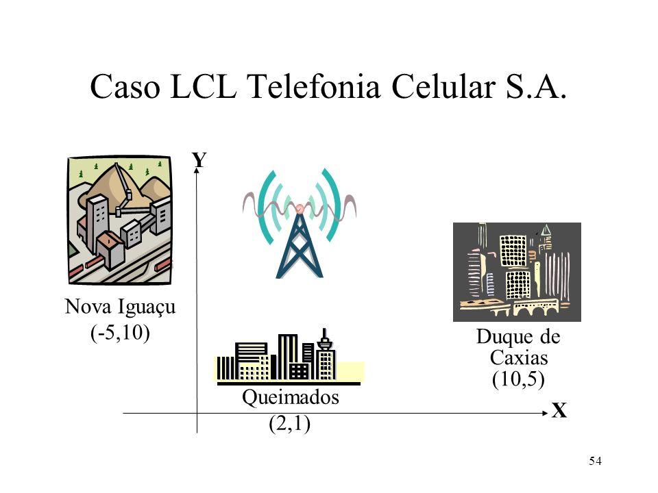 Caso LCL Telefonia Celular S.A. Nova Iguaçu (-5,10) Queimados (2,1) Duque de Caxias (10,5) X Y 54
