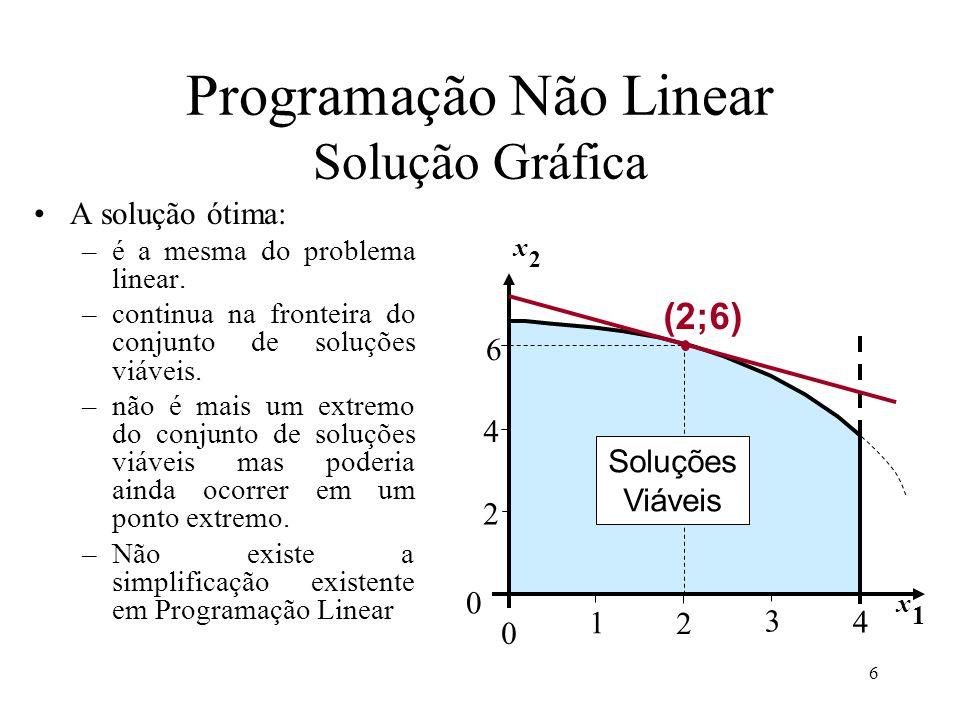 A solução ótima: –é a mesma do problema linear. –continua na fronteira do conjunto de soluções viáveis. –não é mais um extremo do conjunto de soluções