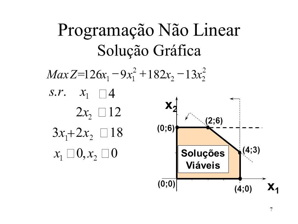 1 2x2x 12 2 3x3xx 218 1 2 srx 4.. xx 00 12, MaxZ=xxxx 126918213 11 2 22 2 x2x2 x1x1 (0;6) (2;6) (0;0) (4;0) (4;3) Soluções Viáveis Programação Não Lin