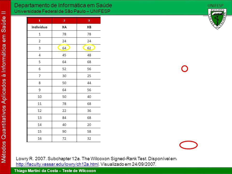 Thiago Martini da Costa – Teste de Wilcoxon Departamento de Informática em Saúde Universidade Federal de São Paulo – UNIFESP UNIFESP Métodos Quantitativos Aplicados à Informática em Saúde II Procedimento para executar o teste 1234567 IndivíduoXAXBXA – XB| XA-XB || Rank |Rank 178 00--- 224 00--- 36462+221+1 44548-332-2 56468-443,5-3,5 65256-443,5-3,5 73025+555 85044+666 96456+887+7 105040+10108,5+8,5 117868+10108,5+8,5 122236-141410-10 138468+161611+11 144020+202012+12 159058+323213+13 167232+404014+14 W = 67 N=14 Lowry R.