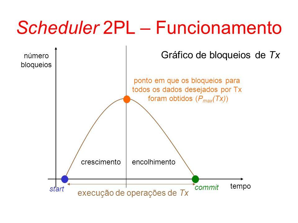 Scheduler 2PL – Funcionamento número bloqueios Gráfico de bloqueios de Tx tempo start commit crescimentoencolhimento ponto em que os bloqueios para to