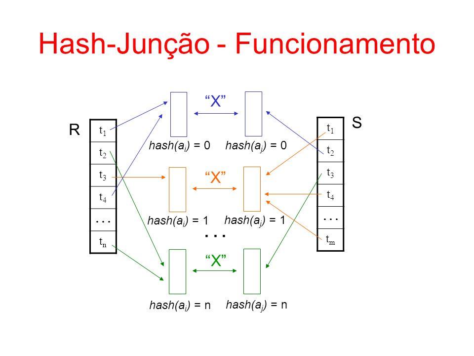 Hash-Junção - Funcionamento t1t1 t2t2 t3t3 t4t4... tntn t1t1 t2t2 t3t3 t4t4 tmtm hash(a i ) = 0 hash(a j ) = 0 hash(a i ) = 1 hash(a j ) = 1 hash(a i