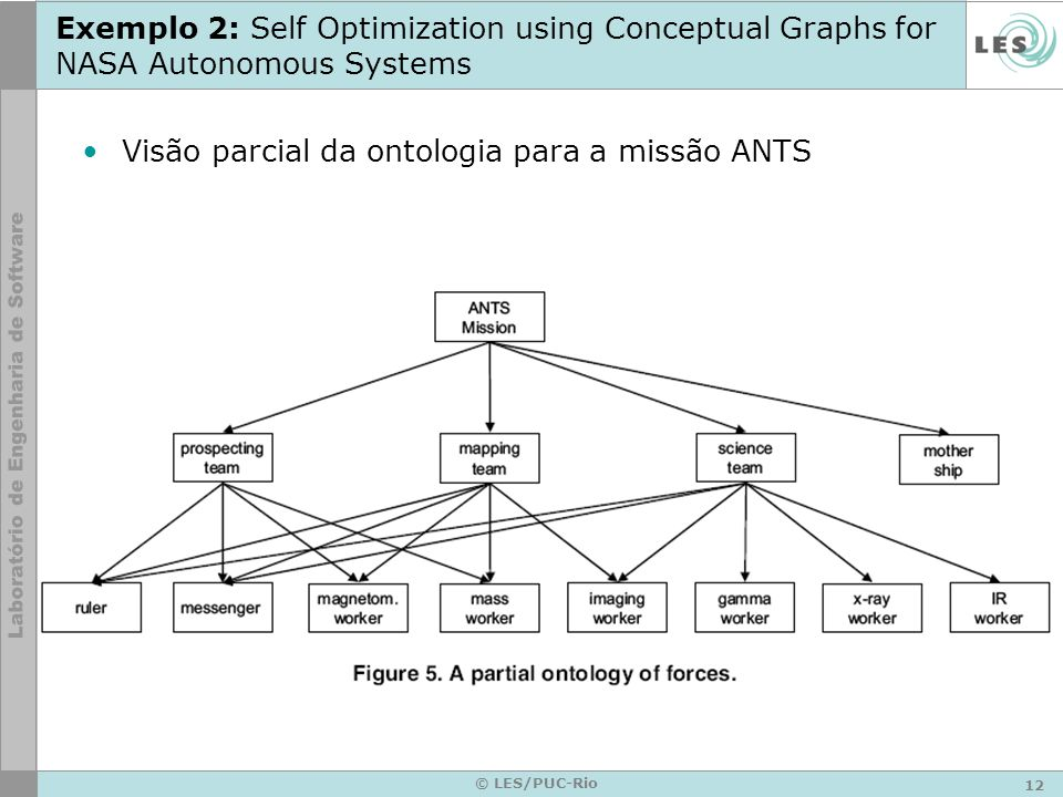 12 © LES/PUC-Rio Exemplo 2: Self Optimization using Conceptual Graphs for NASA Autonomous Systems Visão parcial da ontologia para a missão ANTS