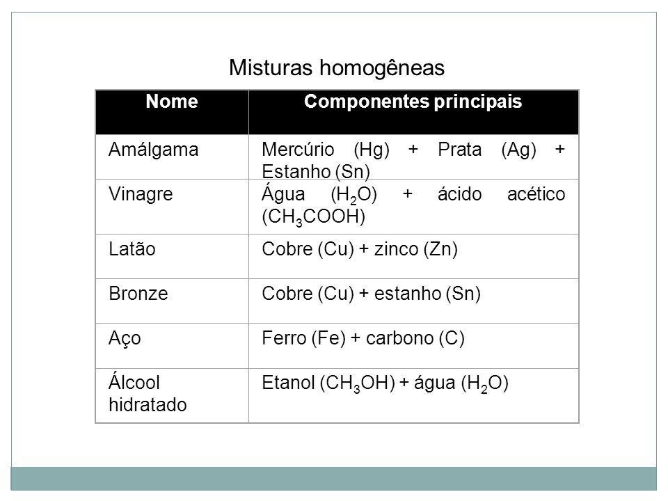 NomeComponentes principais AmálgamaMercúrio (Hg) + Prata (Ag) + Estanho (Sn) VinagreÁgua (H 2 O) + ácido acético (CH 3 COOH) LatãoCobre (Cu) + zinco (