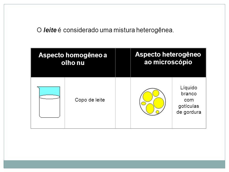 Aspecto homogêneo a olho nu Aspecto heterogêneo ao microscópio Copo de leite Líquido branco com gotículas de gordura O leite é considerado uma mistura
